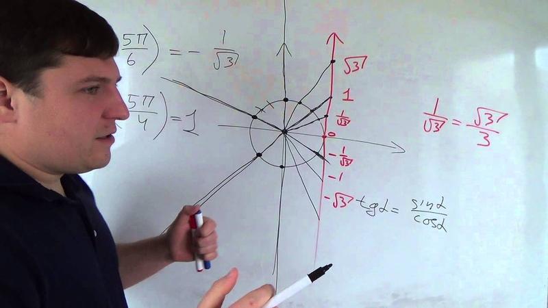 Алгебра 10 класс 2 октября Тангенс и котангенс на окружности