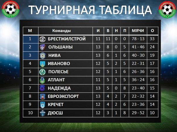 Турнирная таблица чемпионата Бреской области 2020.