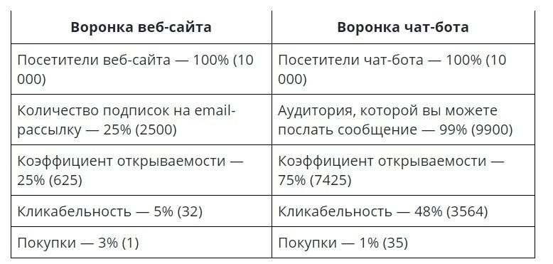 Как увеличить количество лидов при помощи мессенджер-маркетинга, изображение №2