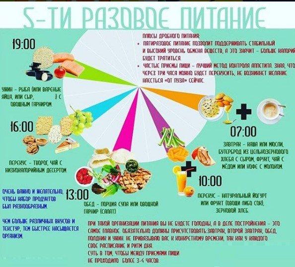 Дробная диета и отзывы