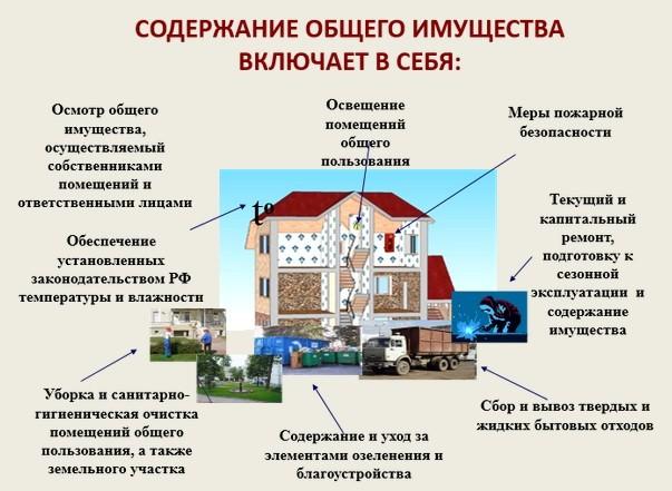 нежилое помещение это жилищный кодекс