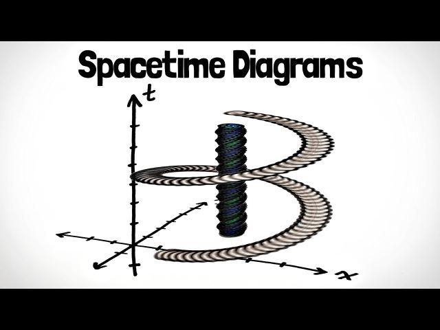 Spacetime Diagrams | Special Relativity Ch. 2