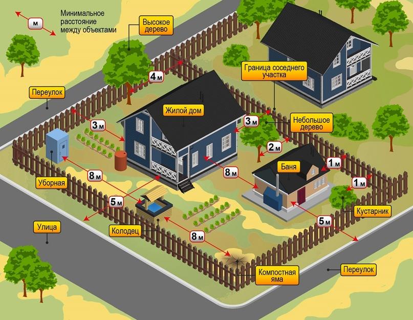 строительство дома на земле ижс