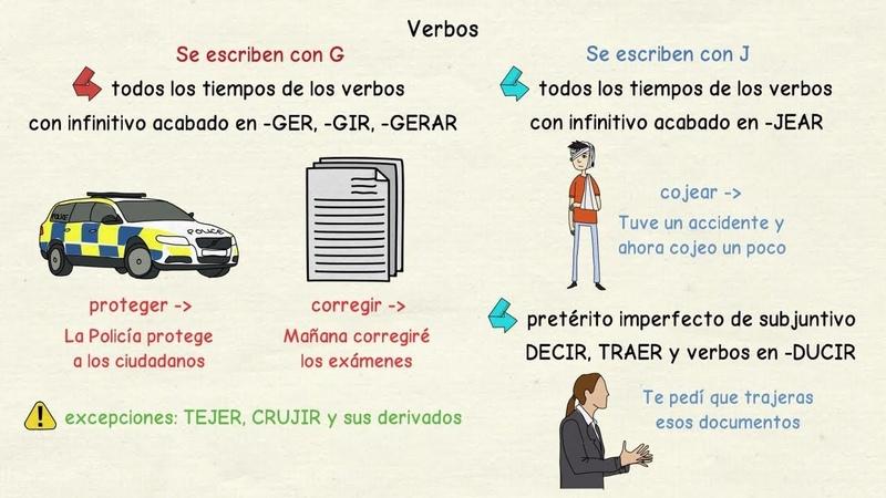 Aprender español: Cuándo escribir G y J 2 (nivel avanzado)