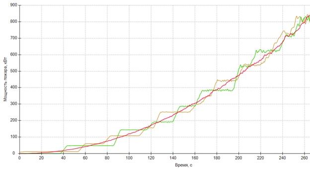 Влияние «ступенчатости» графика мощности на время блокирования, изображение №2