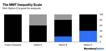 MMT и проблема неравенства