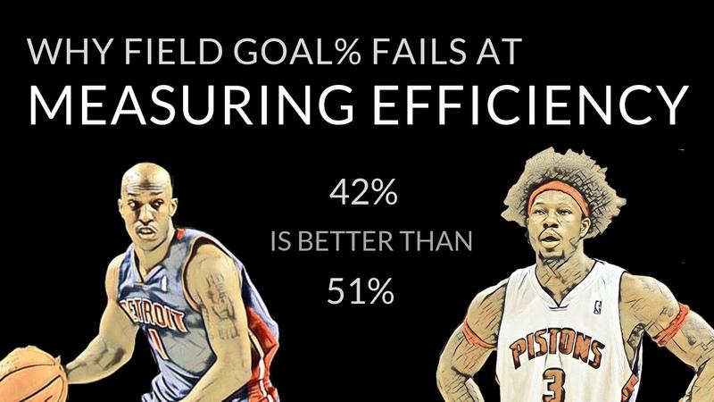NBA Stats 101 Scoring efficiency Chauncey Billups true shooting skill curves