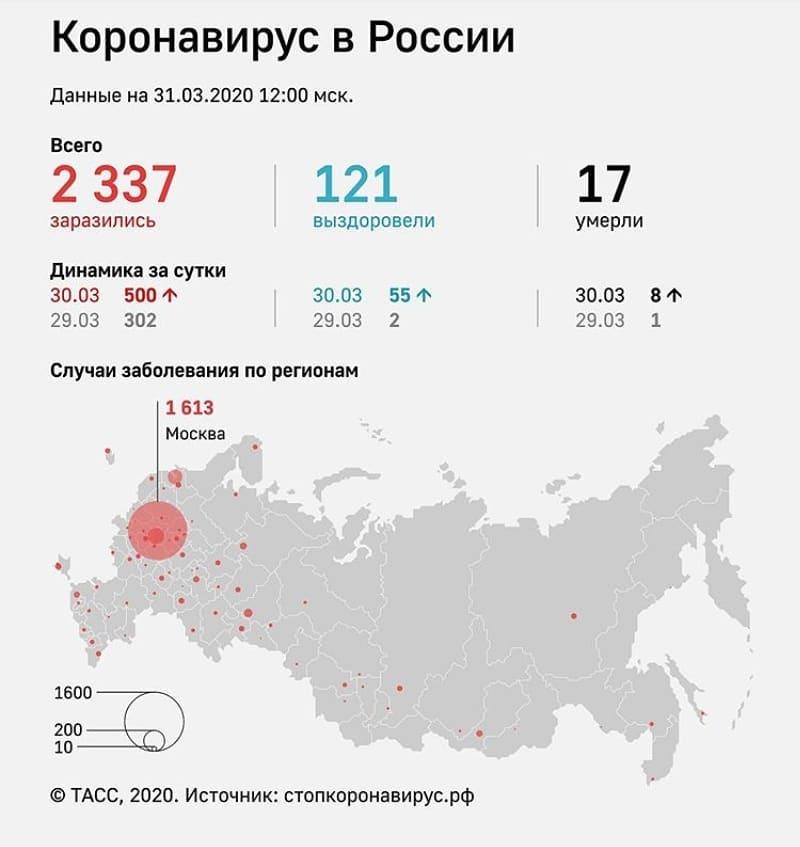 Данные ТАСС по ситуации с распространением и заболеваемостью коронавирусной инфекцией в России на 31 марта