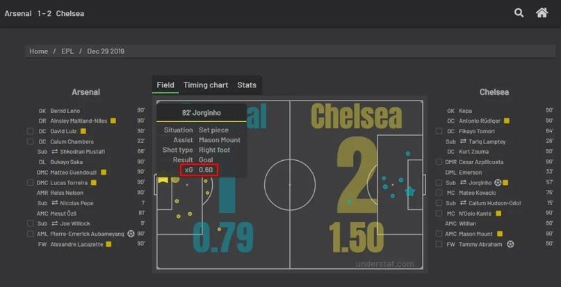 Анализировать xG статистику проще, чем кажется. Разбираемся, где смотреть хайповые футбольные метрики, изображение №13