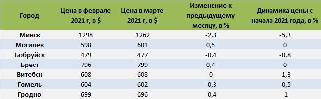 Динамика цен на квартиры в Беларуси в 2021 году