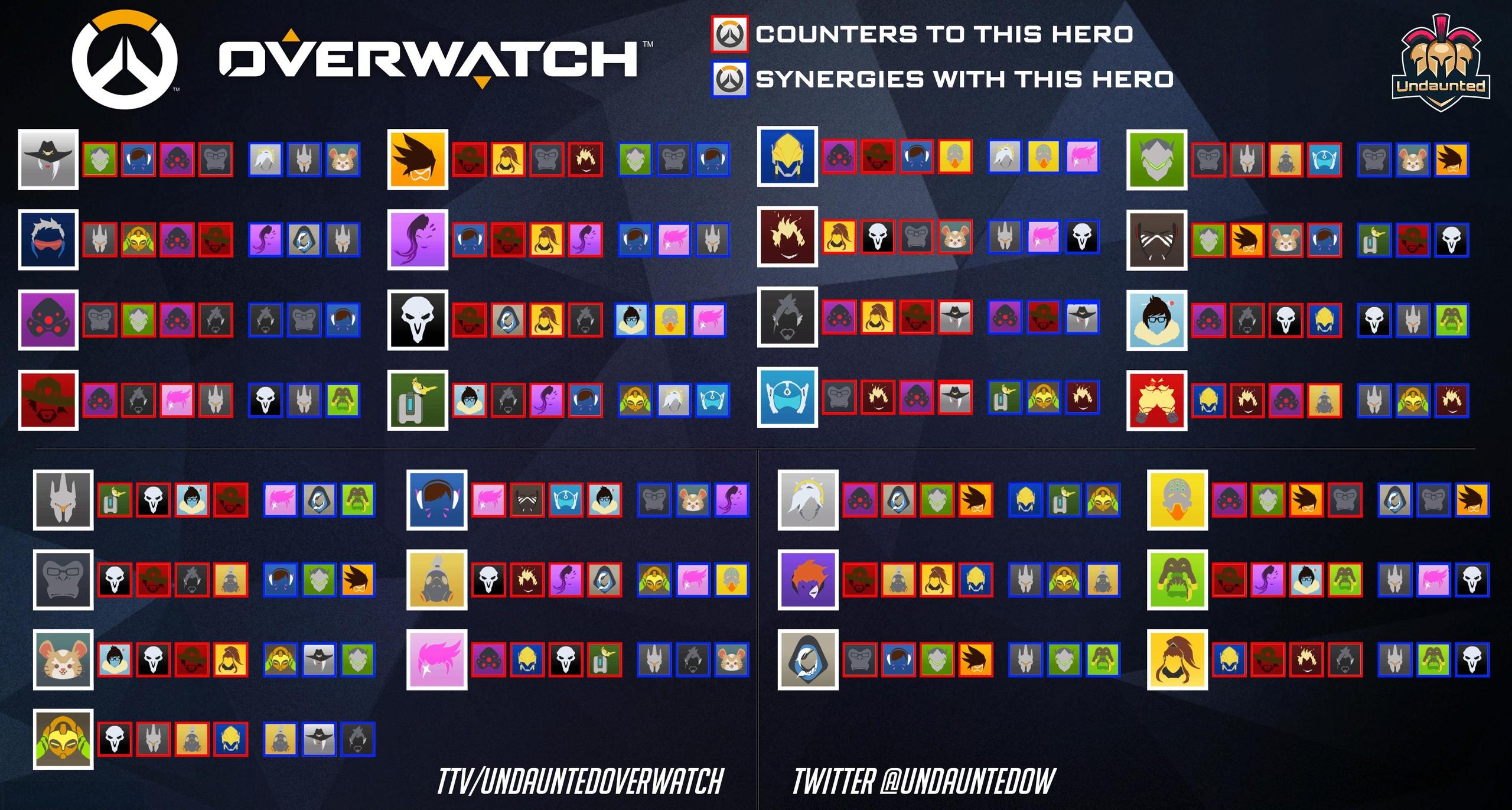 Кто кого контрит в Overwatch?