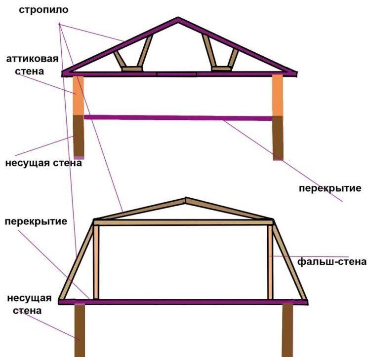 Правила при проектировании мансарды - высота потолка мансардных помещений