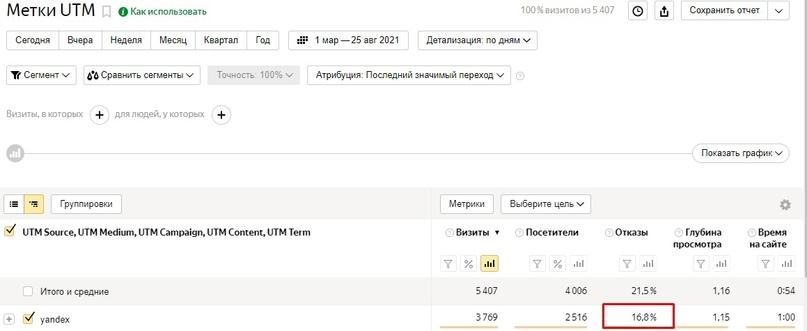 Продвижение строительных услуг в Яндекс.Директ   Кейс