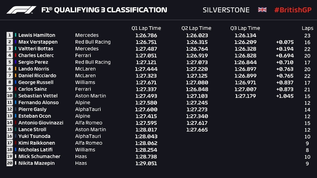 Silverstone Grand Prix qualifying results