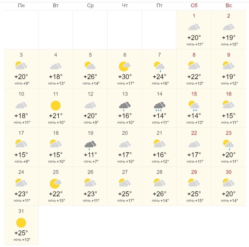 Августовская погода в Можге год назадКак вам?