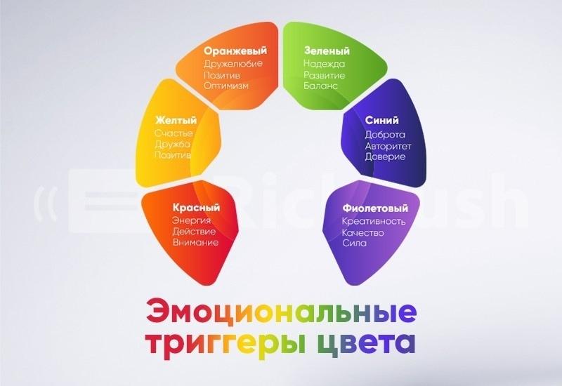 Как цвет влияет на CTR и конверсии, изображение №4