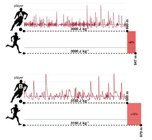 Продвинутая фитнес-статистика ч.2: Объём, интенсивность и визуализация данных., изображение №1
